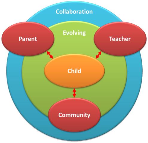 collaborative teaching methods